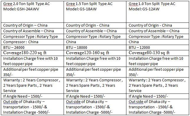 Gree 1.5 Ton Split AC Price in BD – GS-24CT Cozy-Trendy-Split- Click Here